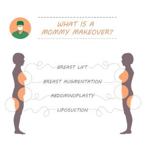 Mommy Makeover Procedure infographic
